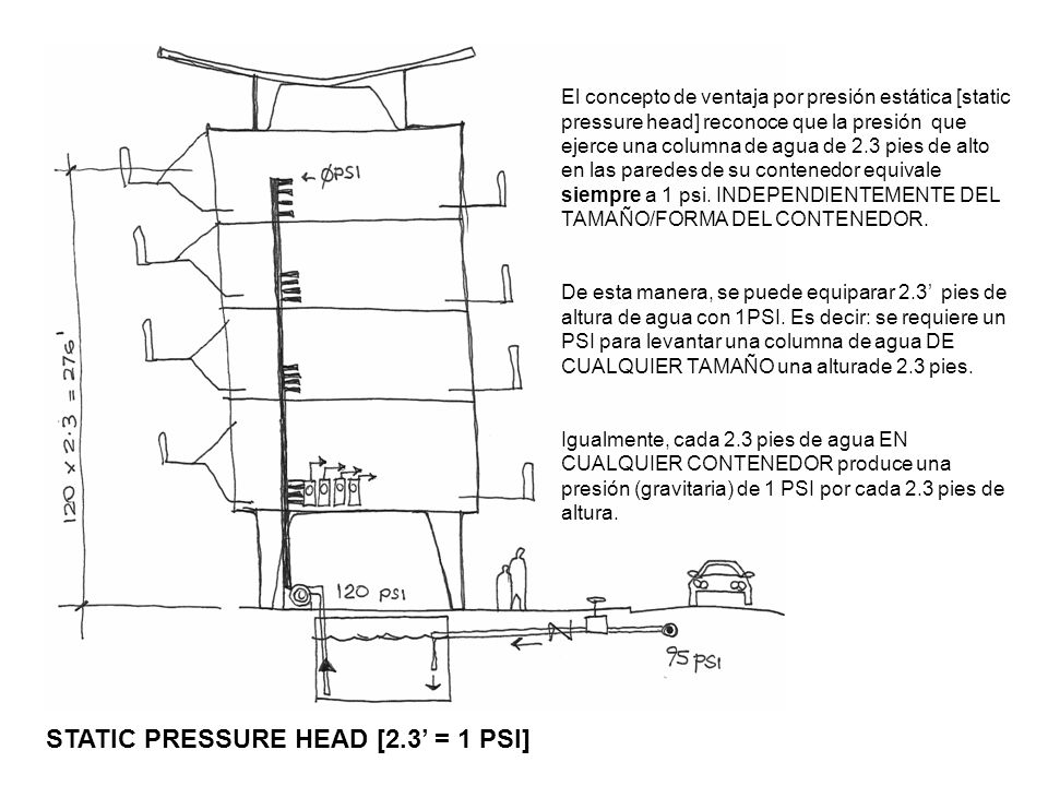 STATIC PRESSURE HEAD [2.3' = 1 PSI]